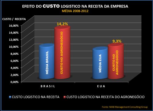 Custo Brasil