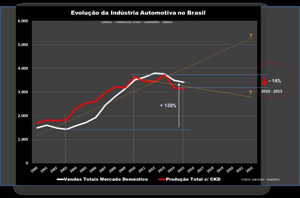 SETOR AUTOMOTIVO BRASILEIRO