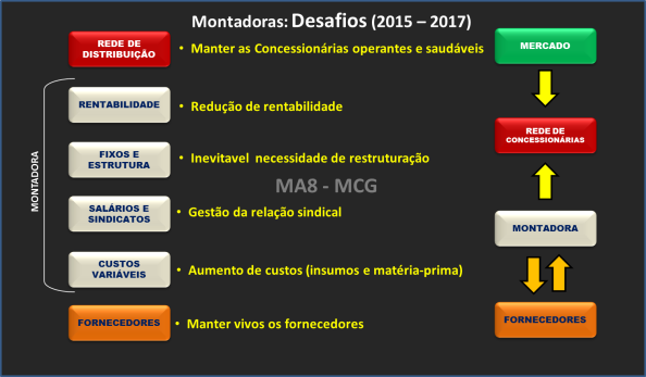 DESAFIOS DAS MONTADORAS