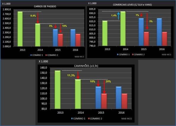 Projeções para o setor 2015-2016