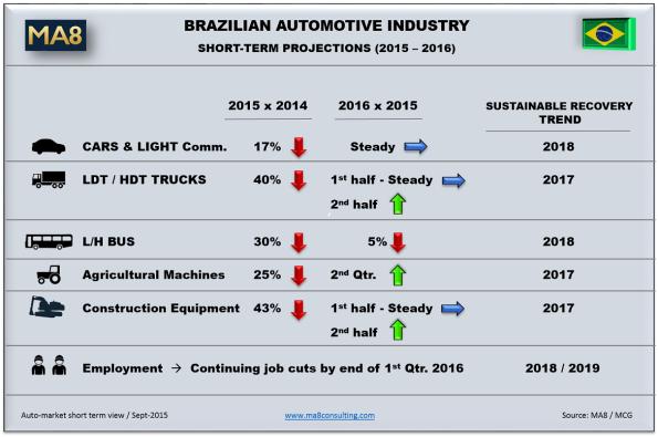 Short-term projection - Brazilian Automotive Sector