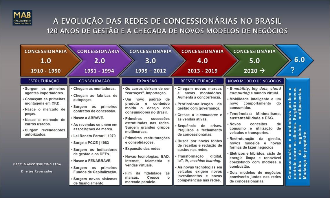 A EVOLUÇÃO DAS REDES NO BRASIL 2020