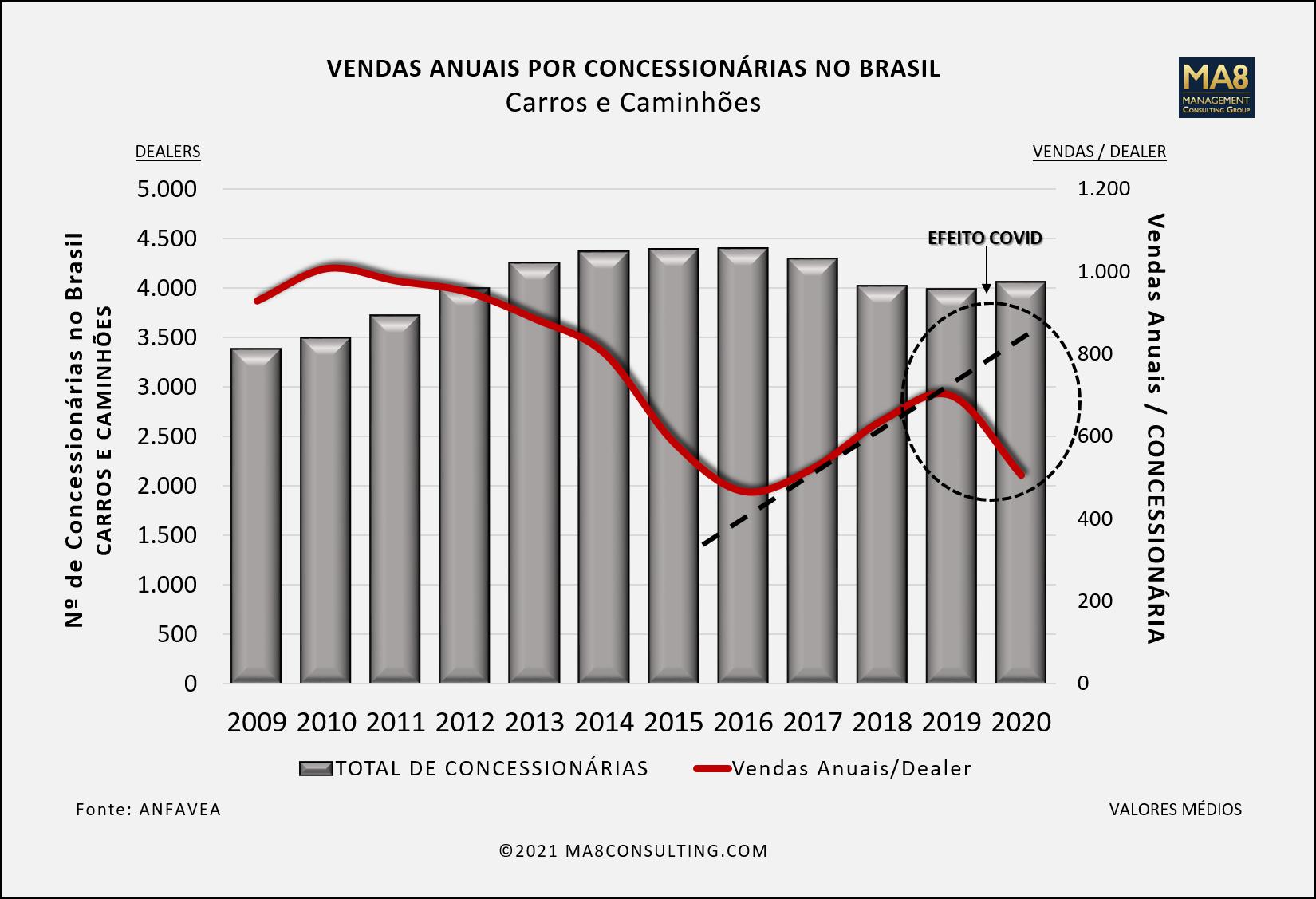 GRAFICO VENDAS POR DEALERS PNG